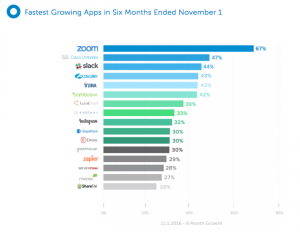 okta fastest growing apps