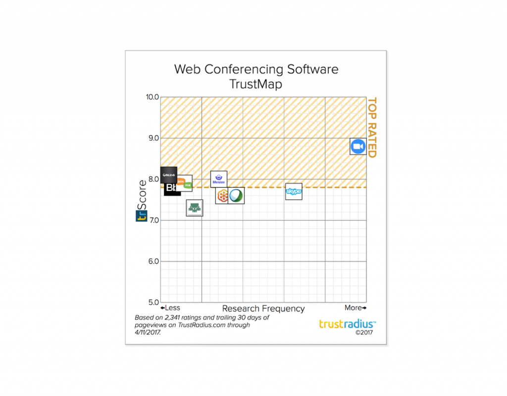 Zoom named a top rated web conferencing platform on trustradius for the second year in a row zoom is proud to announce that we have been named a top rated web conferencing software platform by software users on ccuart Images