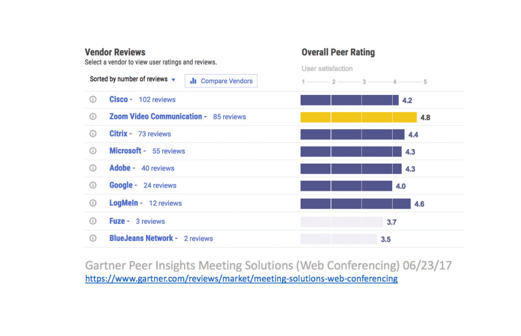 Zoom is Top Rated Web Conferencing Service on Gartner Peer