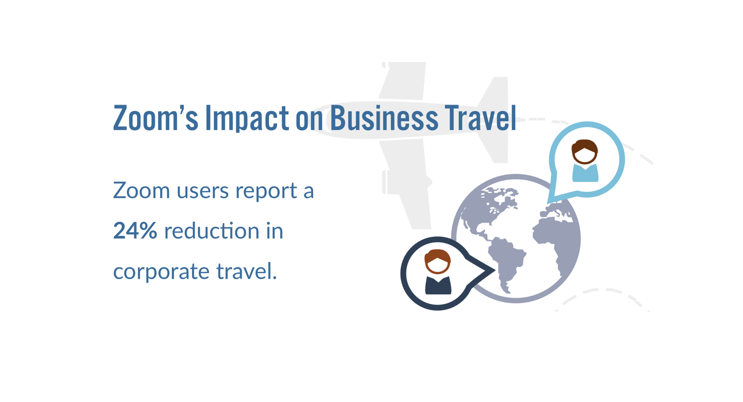 Zoom's Impact On Business Travel