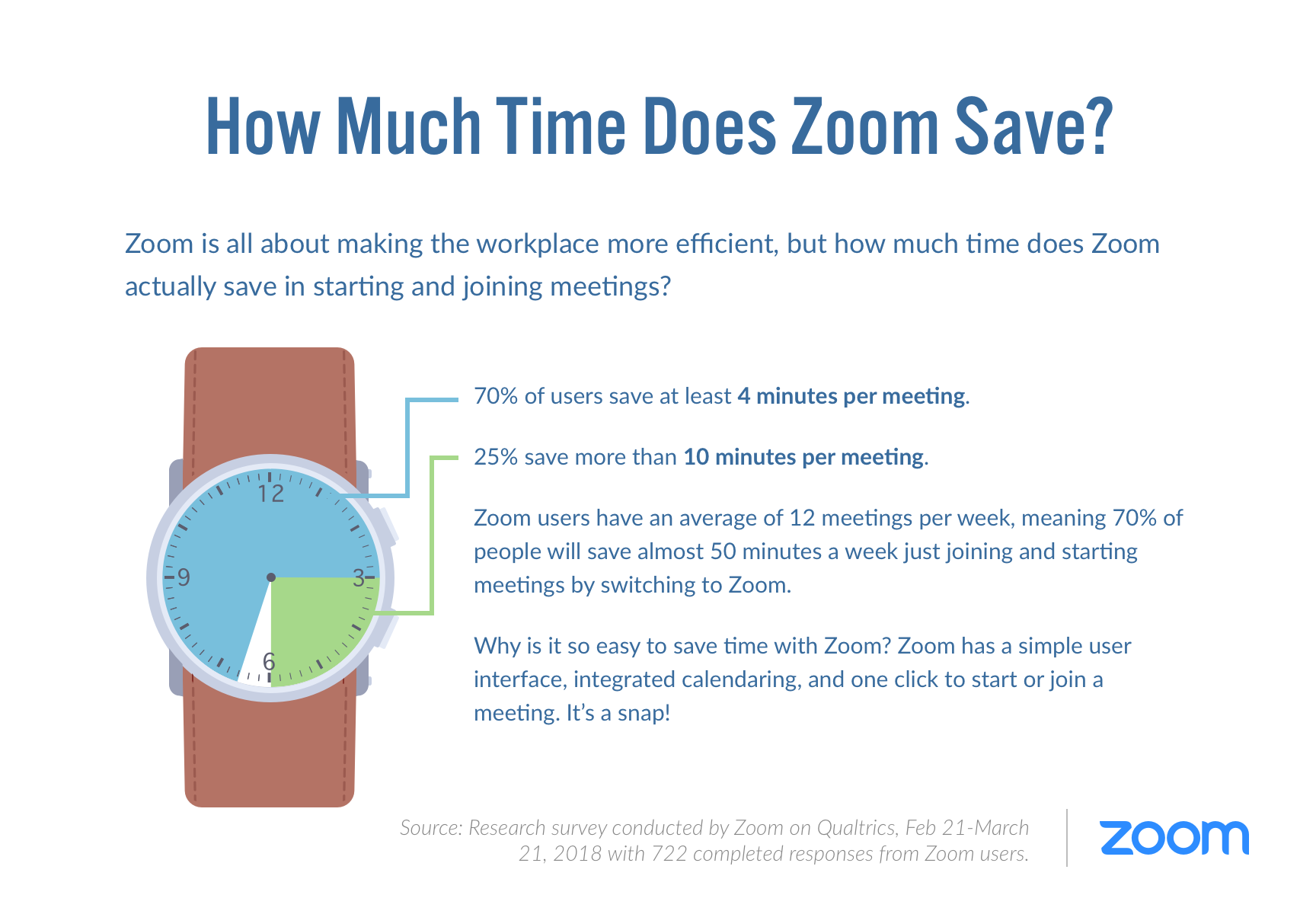 Time Savings with Zoom Image