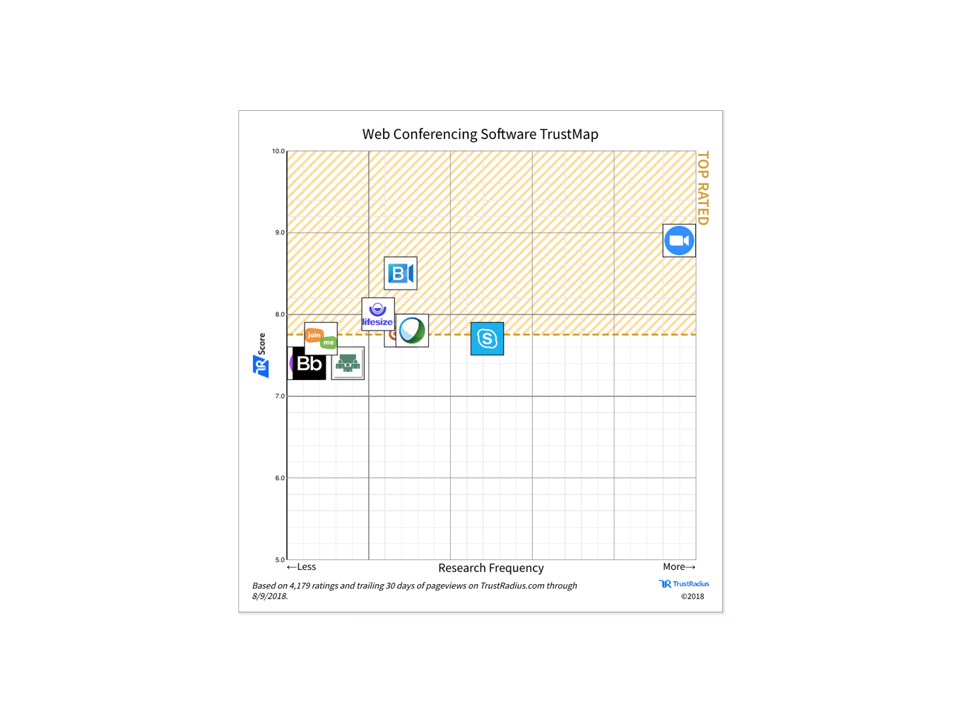 Zoom Leads Web Conferencing Category on TrustRadius - Zoom Blog