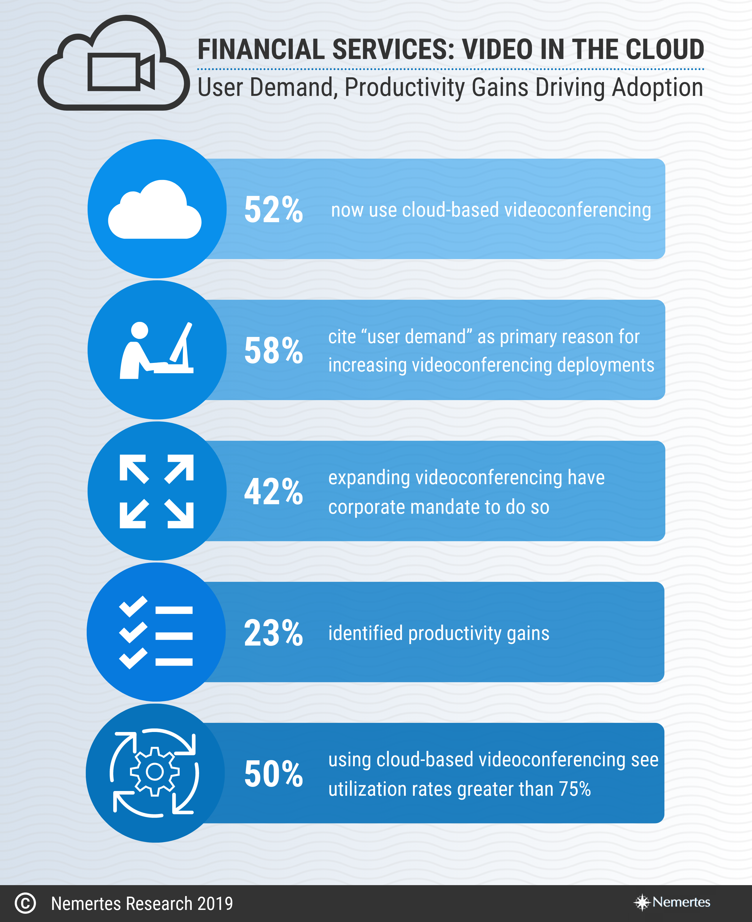 Cloud Video Conferencing - Infographic