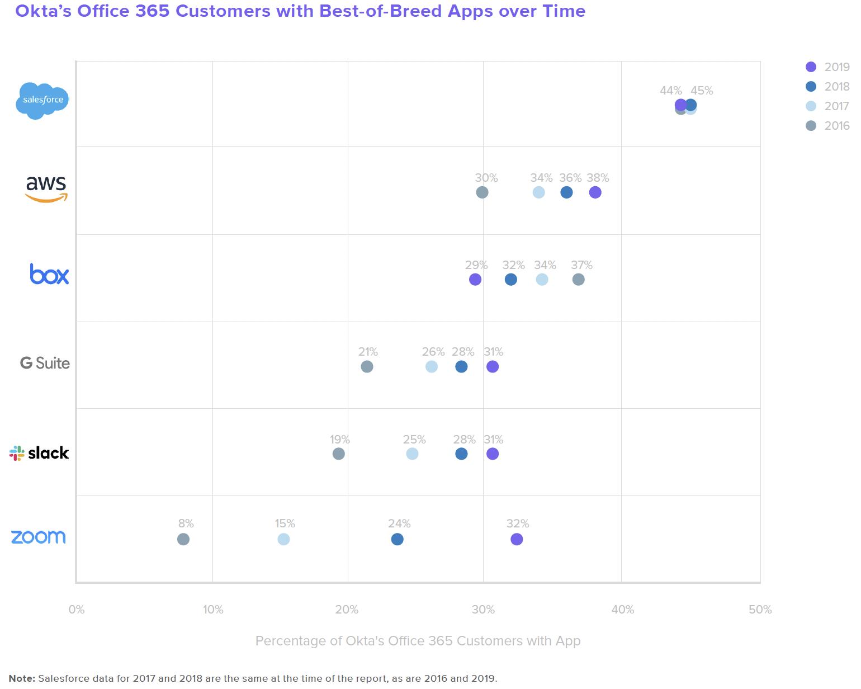 Okta Businesses @ Work 2020 Report: Best of Breed