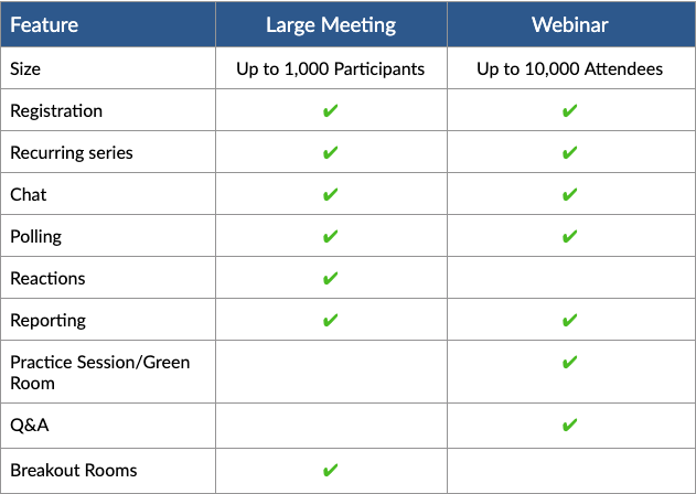 Chart comparing meetings and webinars
