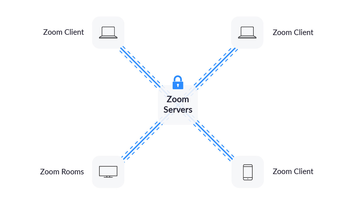 Image depicting laptops, phones, and rooms connecting to Zoom servers using encrypted connection.
