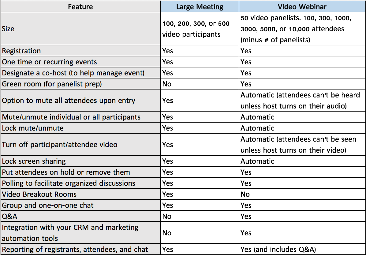 large meeting vs webinar features