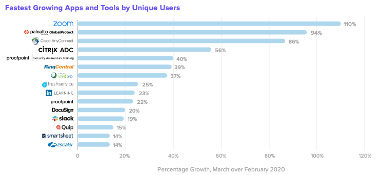 Zoom among fastest-growing apps by unique users