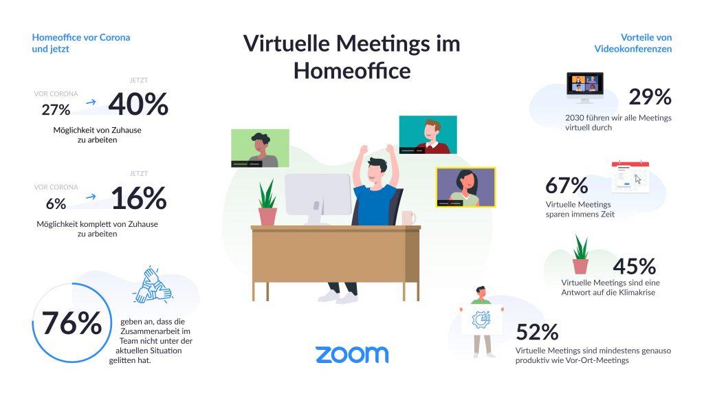 Virtuelle Meetings im Homeoffice