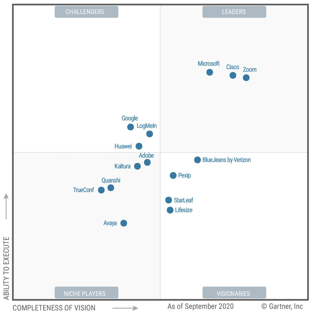 Zoom is a Leader in Gartner's MQ for meeting solutions