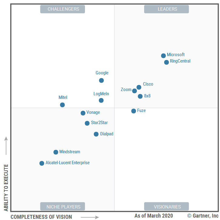 Zoom is a Leader in Gartner's MQ for UCaaS