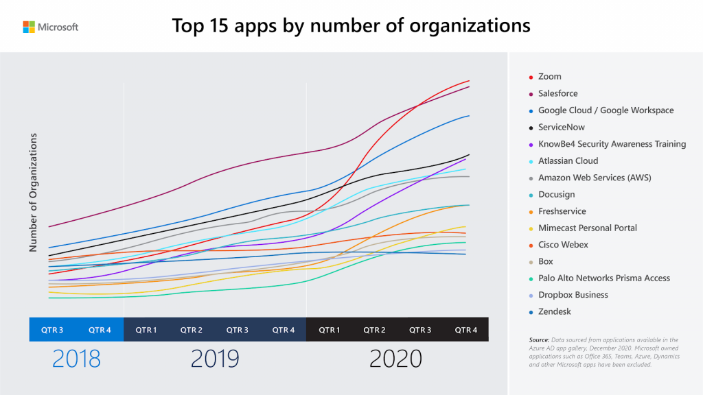 Line graph showing top 15 apps by number of organizations