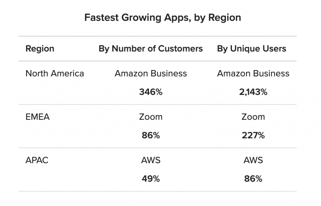 Chart showing fastest-growing Okta apps by region