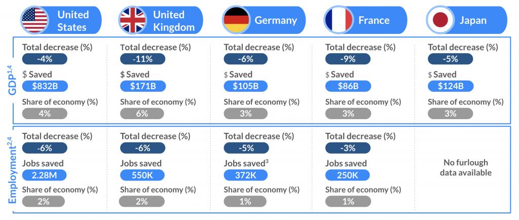 Puestos de trabajo y PIB salvados